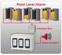BinMaster Point Level Alarm Panel - BinMaster Junction Boxes - BinMaster - BinMaster BM-200 Junction Box